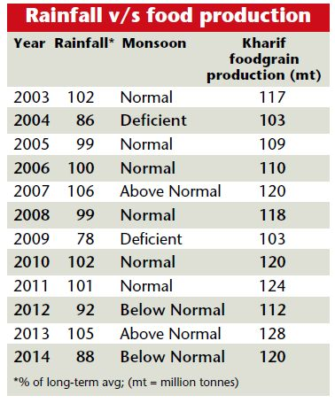 Monsoons and food grain production