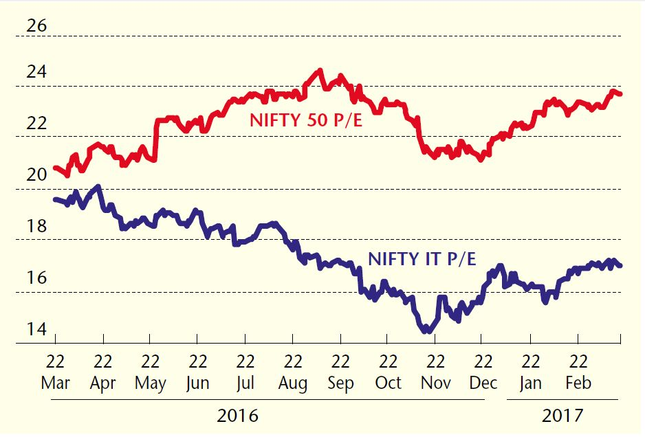 P/E Ratio: NIFTY IT vs NIFTY 50