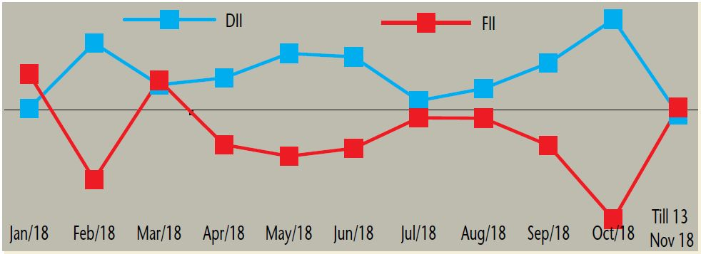 FII - DII Investments